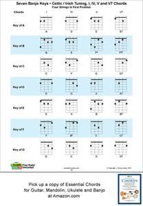 4 String Banjo Chords Chart