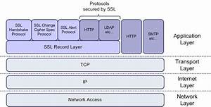 My Daily Works Archive  Apache 2 With Ssl  Tls  Part 1