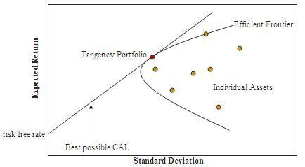 modern portfolio theory wikipedia