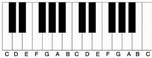 Piano Keys - The Layout Of The Piano