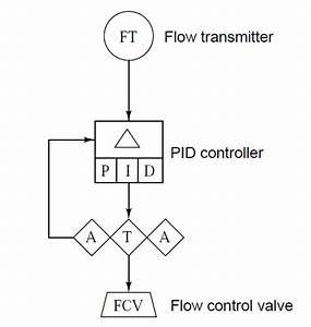 Automation And Instrumentation  Sama Diagrams