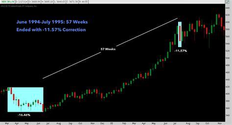 NASDAQ 100: Record