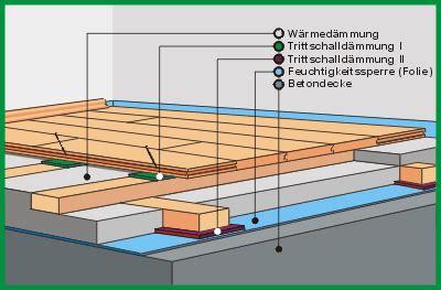 Verschiedene Moeglichkeiten Der Trittschalldaemmung by D 228 Mmung Dielenboden Haustechnikdialog