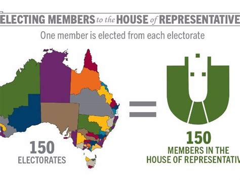 australian houses  parliament introduction worksheet