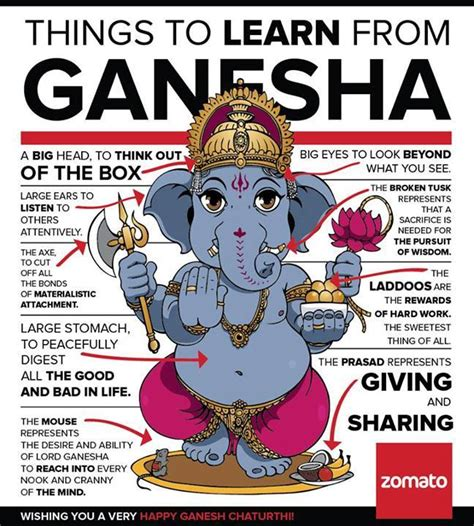 things to learn from lord ganesha goenchi mathi