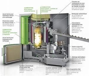 Chauffage A Pellet : consommation chaudiere pellet energies naturels ~ Edinachiropracticcenter.com Idées de Décoration