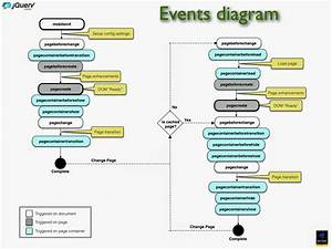 Jquery Mobile Events Diagram