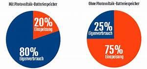 Photovoltaik Eigenverbrauch Berechnen : solar batterien zur steigerung des photovoltaik eigenverbrauchs ~ Themetempest.com Abrechnung