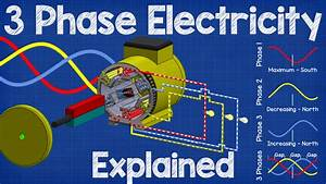 Three Phase Electricity Explained
