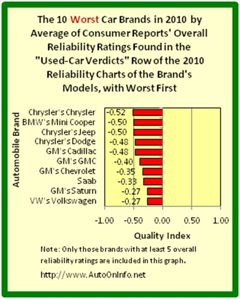 Auto On Info 10 Worst Car Brands Of 2010