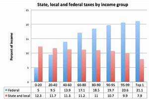 The one tax graph you really need to know - The Washington ...