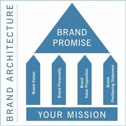 Brand Mission Promise Examples Values Example Strategy