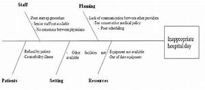 Shikawa Diagram On Factors Leading To Inappropriate