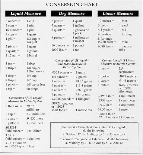 conversion cuisine converting measurements chart conversion chart 174kb