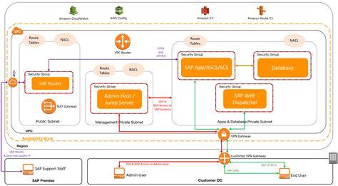 vpc subnet zoning patterns  sap  aws cloud data
