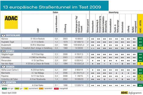 siege auto test adac adac tunneltest 2009