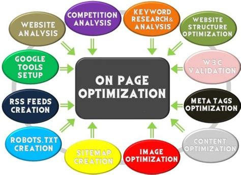 How Page Optimization With Seo Plugins