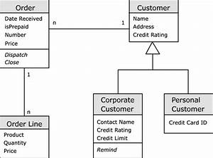 A Simple Class Diagram For A Commercial Software