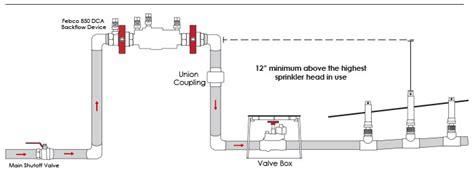 lawn care independence sprinkler system ks irrigation system 67301 tlc nursery outdoor