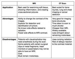 cat scan vs mri mri vs ct scan