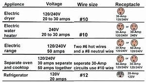 Wire Size For 30 Amp 240 Volt Circuit