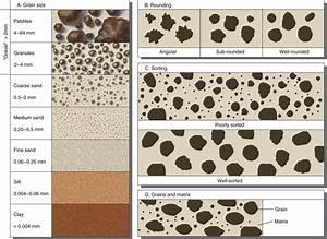Sedimentary Grain Size And Sorting Cheat Sheet
