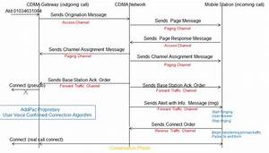 Voice Confirmed Call Connection Cdma Voip Gateway Solution