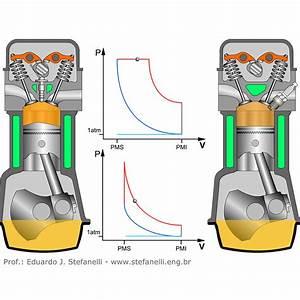Internal Combustion Engine Pressure Volume Diagram Combustible Engine Diagram Wiring Diagram