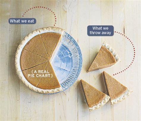 cut   perishables  shop wisely  reduce food