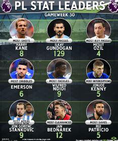Premier League Top Tackler GW 30: Ndidi Outshines Wolves ...