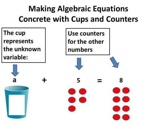 beg borrow and teach teaching algebraic equations with