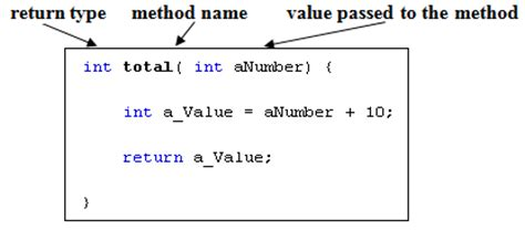 java mathceil return integer methods mr hamlin sd43