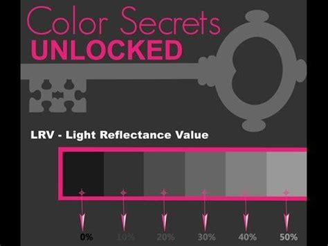 did you every paint color has a lrv number lrv is