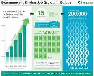 European E-Commerce, E-Fulfilment and Job Creation | Prologis