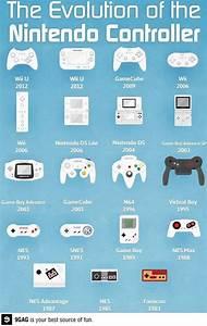 Evolution of the Nintendo controller   gaming   Pinterest