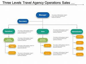 Three Levels Travel Agency Operations Sales Administration