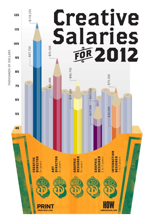 graphic design career graphic design salary infographic