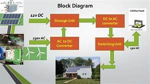 Microgrid Project Management  U0026 Design