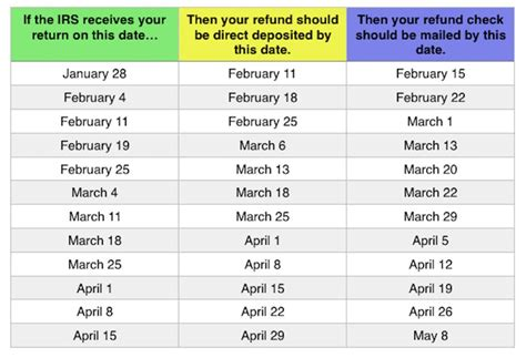 2019 Tax Refund Chart Can Help You Guess When You'll