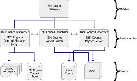 ibm cognos architectureesri maps  ibm cognos arcgis