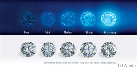 Diamond Cut Color And Clarity Chart