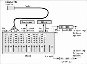 Basic Mixer And Other Common Audio System Connections