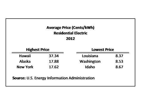 average monthly electric bill  state home builders