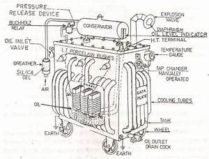 Power Engineering  Transformer