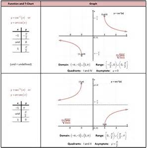 Inverse Trig Function Graphs