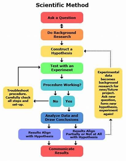 Scientific Method Process Engineering Steps Diagram Research