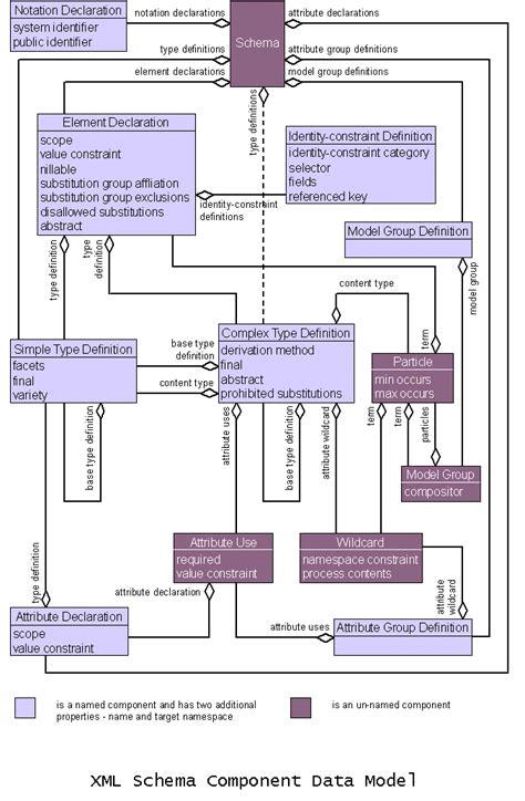 xml schema teil 1 strukturen