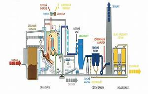 Scheme Of Municipal Waste Incinerator Of Sako Brno  A S