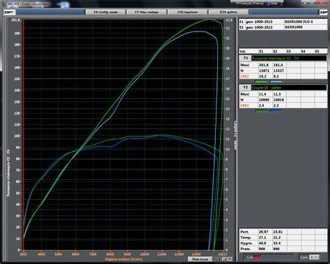 Optimisation Gsxr 1000 2013 (réservé à La Compéttion