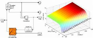 Simulink Block Diagram Of Pv Solar Array Source And